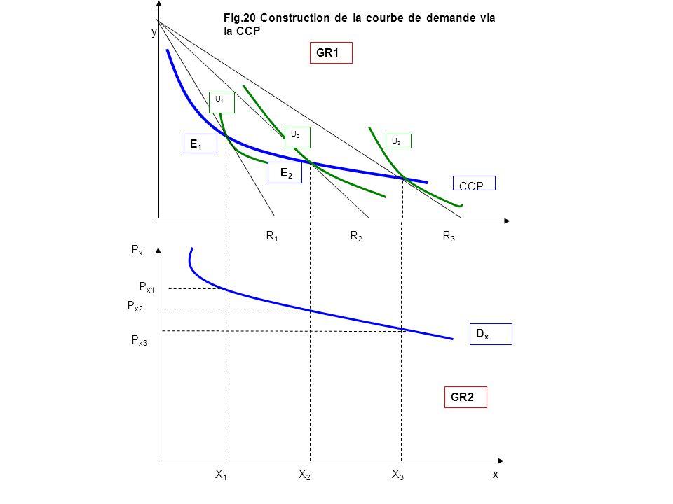 y x CCP X1X1 X2X2 X3X3 PxPx P x1 P x2 P x3 R1R1 R2R2 R3R3 DxDx GR1 GR2 U1U1 U2U2 U3U3 E1E1 E 2 Fig.20 Construction de la courbe de demande via la CCP