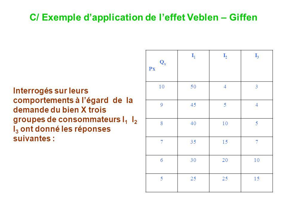 C/ Exemple dapplication de leffet Veblen – Giffen Q x Px I1I1 I2I2 I3I3 105043 94554 840105 735157 6302010 525 15 Interrogés sur leurs comportements à légard de la demande du bien X trois groupes de consommateurs I 1 I 2 I 3 ont donné les réponses suivantes :