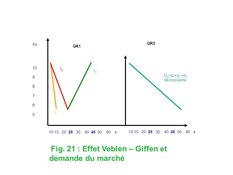 Px 10 9 8 7 6 5 10 15 20 25 30 40 45 50 60 x GR1 GR2 D g =d 1 +d 2 +d 3 décroissante I1I1 I 2 Fig. 21 : Effet Veblen – Giffen et demande du marché I3I
