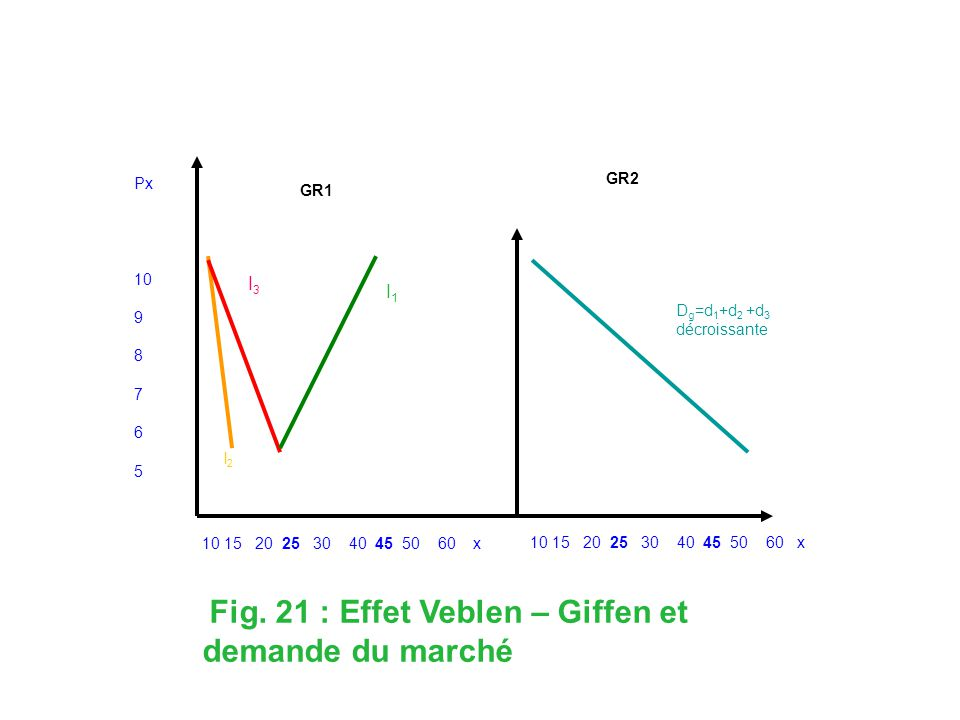 Px 10 9 8 7 6 5 10 15 20 25 30 40 45 50 60 x GR1 GR2 D g =d 1 +d 2 +d 3 décroissante I1I1 I 2 Fig.