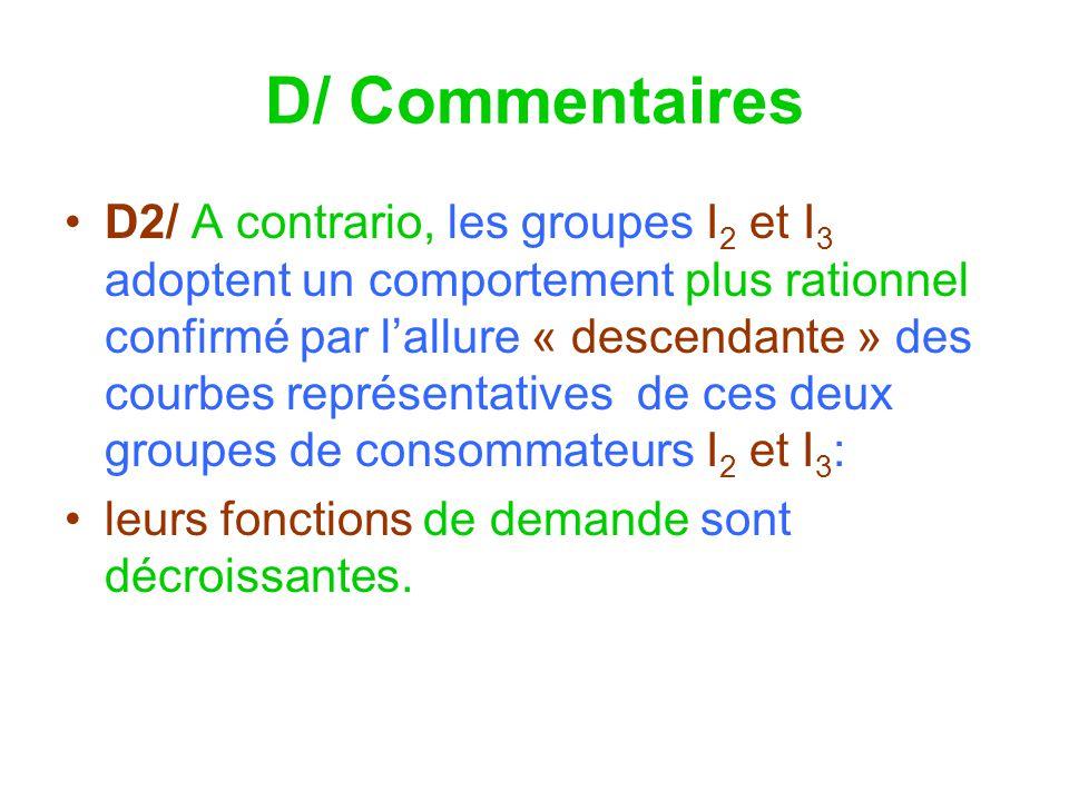 D/ Commentaires D2/ A contrario, les groupes I 2 et I 3 adoptent un comportement plus rationnel confirmé par lallure « descendante » des courbes représentatives de ces deux groupes de consommateurs I 2 et I 3 : leurs fonctions de demande sont décroissantes.