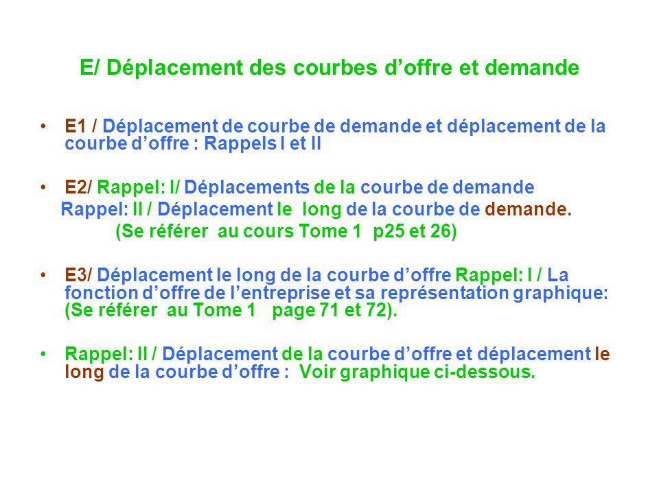 E/ Déplacement des courbes doffre et demande E1 / Déplacement de courbe de demande et déplacement de la courbe doffre : Rappels I et II E2/ Rappel: I/ Déplacements de la courbe de demande Rappel: II / Déplacement le long de la courbe de demande.