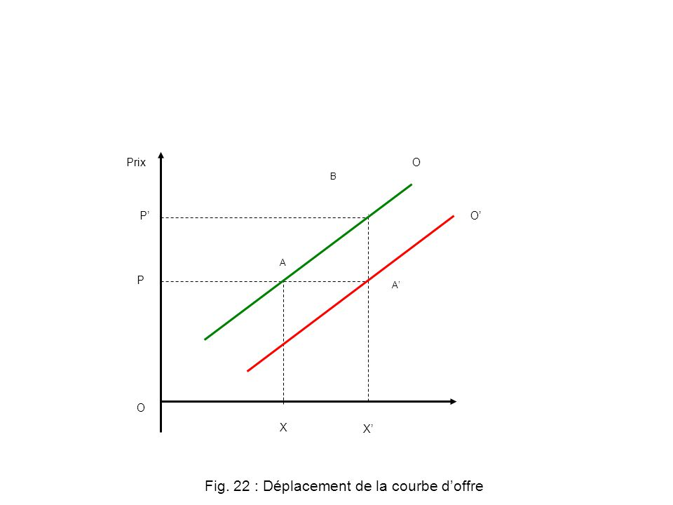 P Prix X A B A O O Fig. 22 : Déplacement de la courbe doffre P X O