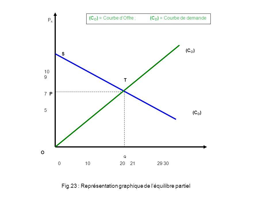 PxPx 0 10 20 21 29 30 10 9 7 P 5 O T Q (C O ) (C D ) (C O ) = Courbe dOffre ; (C D ) = Courbe de demande Fig.23 : Représentation graphique de léquilibre partiel S