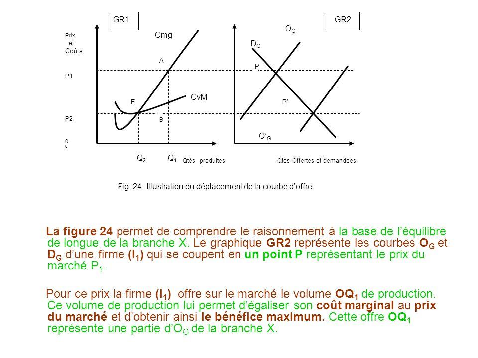 La figure 24 permet de comprendre le raisonnement à la base de léquilibre de longue de la branche X. Le graphique GR2 représente les courbes O G et D