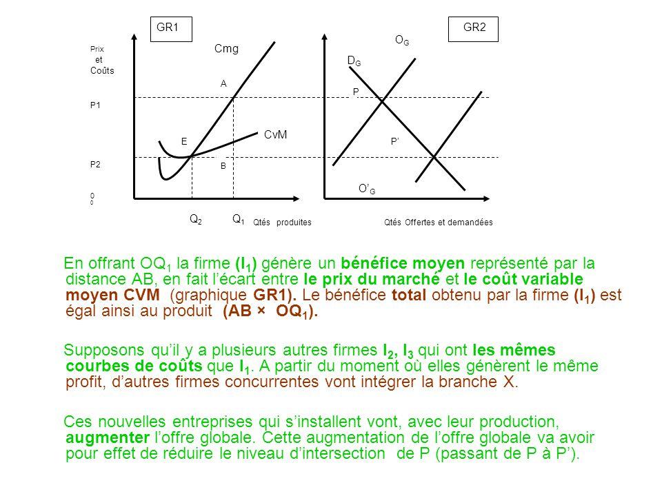 En offrant OQ 1 la firme (I 1 ) génère un bénéfice moyen représenté par la distance AB, en fait lécart entre le prix du marché et le coût variable moyen CVM (graphique GR1).