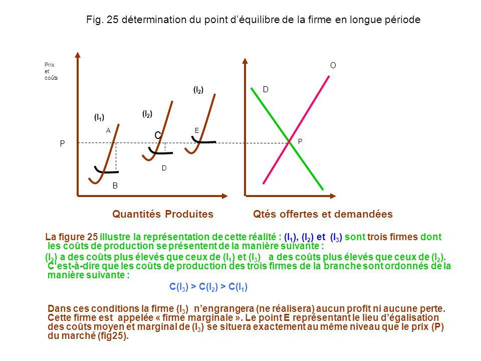 O A B E D D P (I 1 ) (I 2 ) Fig. 25 détermination du point déquilibre de la firme en longue période c Quantités Produites Qtés offertes et demandées L