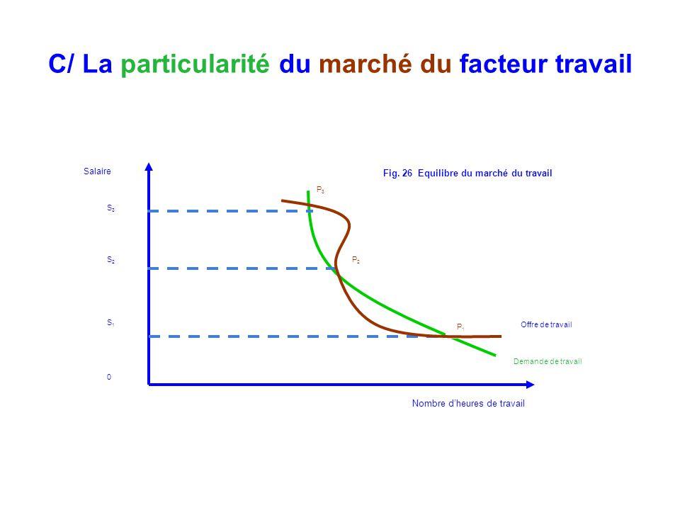 C/ La particularité du marché du facteur travail Nombre dheures de travail Salaire Offre de travail P 1 P2P2 P3P3 S3S2S10S3S2S10 Fig. 26 Equilibre du