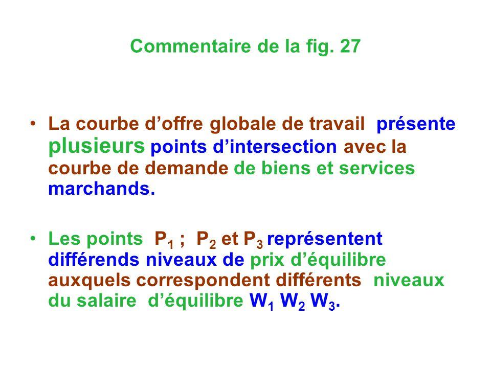 Commentaire de la fig. 27 La courbe doffre globale de travail présente plusieurs points dintersection avec la courbe de demande de biens et services m