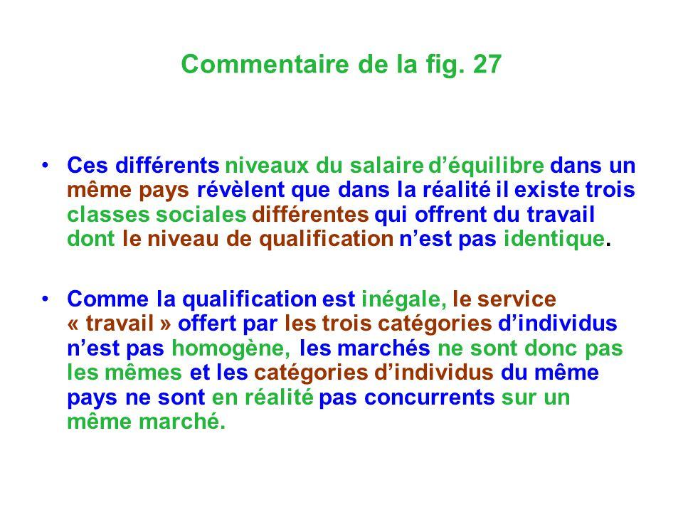 Commentaire de la fig. 27 Ces différents niveaux du salaire déquilibre dans un même pays révèlent que dans la réalité il existe trois classes sociales