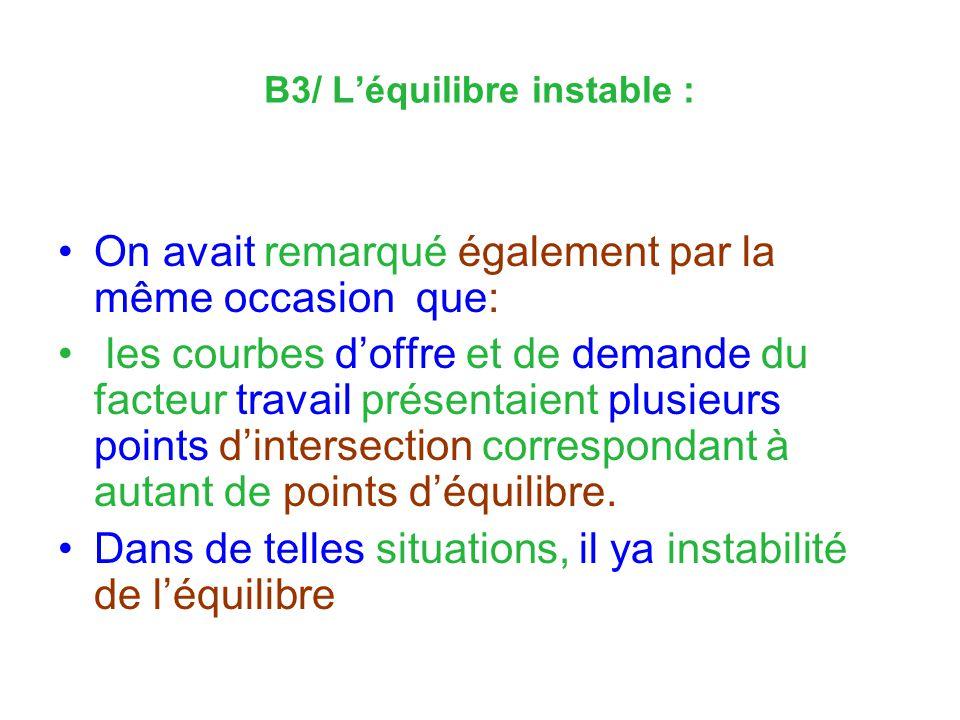 B3/ Léquilibre instable : On avait remarqué également par la même occasion que: les courbes doffre et de demande du facteur travail présentaient plusieurs points dintersection correspondant à autant de points déquilibre.