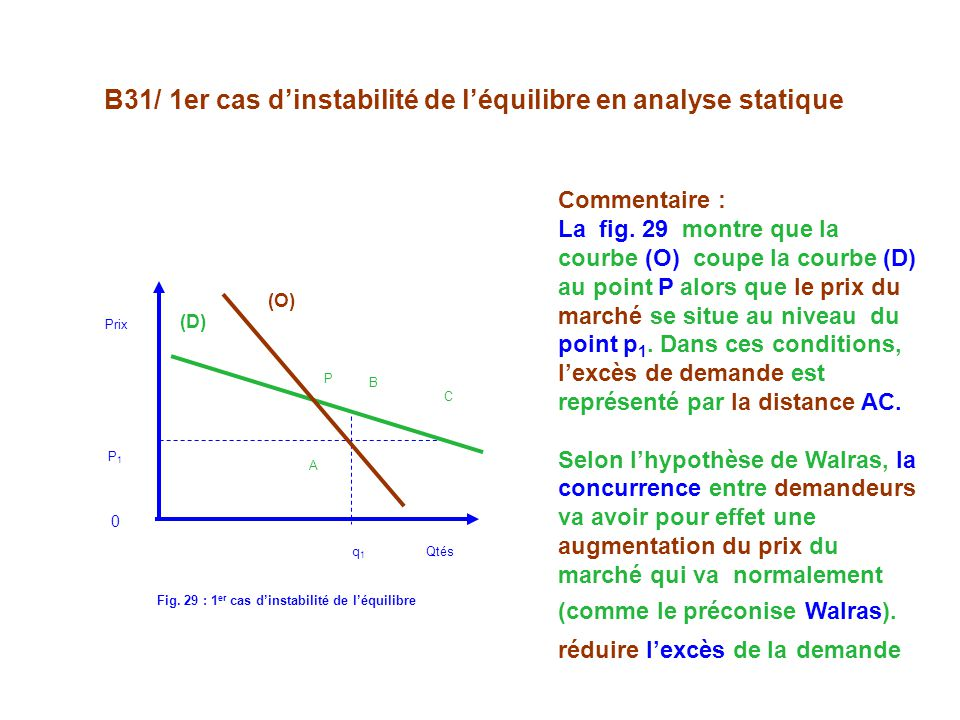 B31/ 1er cas dinstabilité de léquilibre en analyse statique P B C A (D) (O) Prix P1 P1 0 q 1 Qtés Fig. 29 : 1 er cas dinstabilité de léquilibre Commen