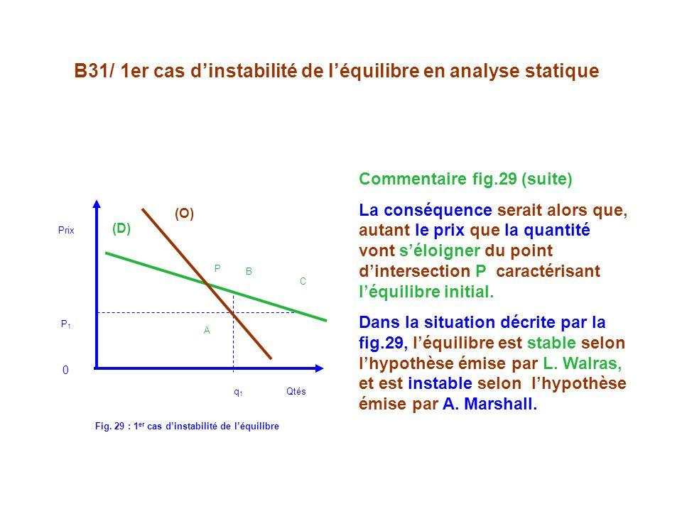 B31/ 1er cas dinstabilité de léquilibre en analyse statique P B C A (D) (O) Prix P1 P1 0 q 1 Qtés Fig.
