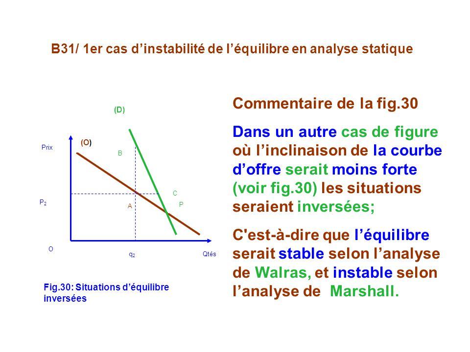 B31/ 1er cas dinstabilité de léquilibre en analyse statique (O) (D) A C B P Prix P 2 O q 2 Qtés Commentaire de la fig.30 Dans un autre cas de figure où linclinaison de la courbe doffre serait moins forte (voir fig.30) les situations seraient inversées; C est-à-dire que léquilibre serait stable selon lanalyse de Walras, et instable selon lanalyse de Marshall.