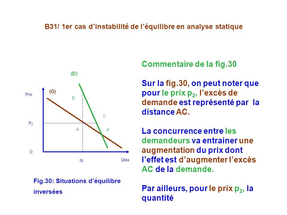 B31/ 1er cas dinstabilité de léquilibre en analyse statique (O) (D) A C B P Prix P 2 O q 2 Qtés Commentaire de la fig.30 Sur la fig.30, on peut noter que pour le prix p 2, lexcès de demande est représenté par la distance AC.