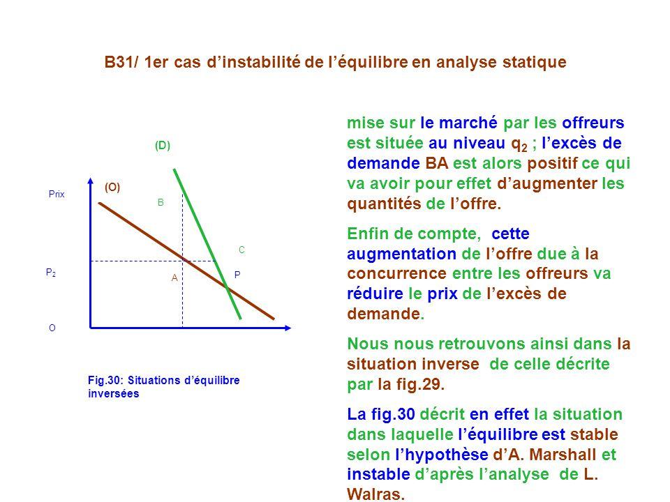 B31/ 1er cas dinstabilité de léquilibre en analyse statique mise sur le marché par les offreurs est située au niveau q 2 ; lexcès de demande BA est alors positif ce qui va avoir pour effet daugmenter les quantités de loffre.