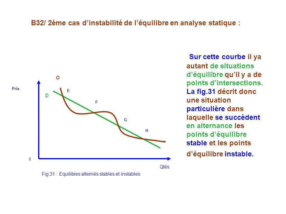 Fig.31 : Equilibres alternés stables et instables D O Qtés E F G H Prix 0 Sur cette courbe il ya autant de situations déquilibre quil y a de points dintersections.