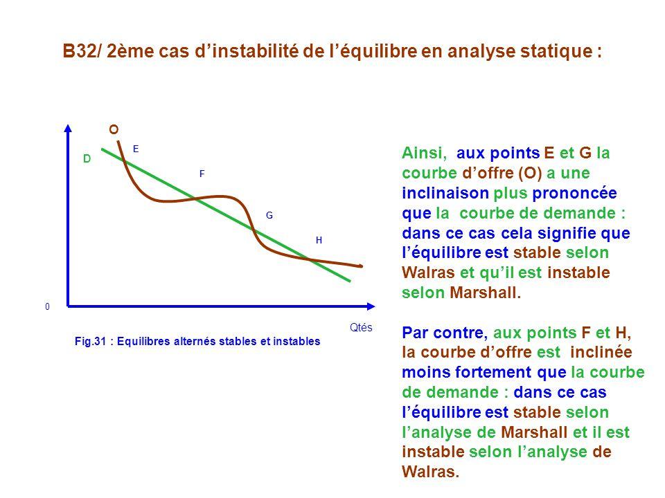 Fig.31 : Equilibres alternés stables et instables D Qtés E F G H 0 O Ainsi, aux points E et G la courbe doffre (O) a une inclinaison plus prononcée que la courbe de demande : dans ce cas cela signifie que léquilibre est stable selon Walras et quil est instable selon Marshall.