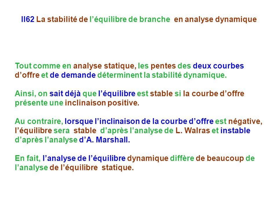 II62 La stabilité de léquilibre de branche en analyse dynamique Tout comme en analyse statique, les pentes des deux courbes doffre et de demande déterminent la stabilité dynamique.