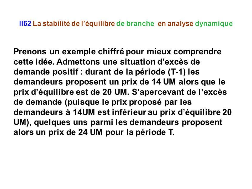 II62 La stabilité de léquilibre de branche en analyse dynamique Prenons un exemple chiffré pour mieux comprendre cette idée. Admettons une situation d