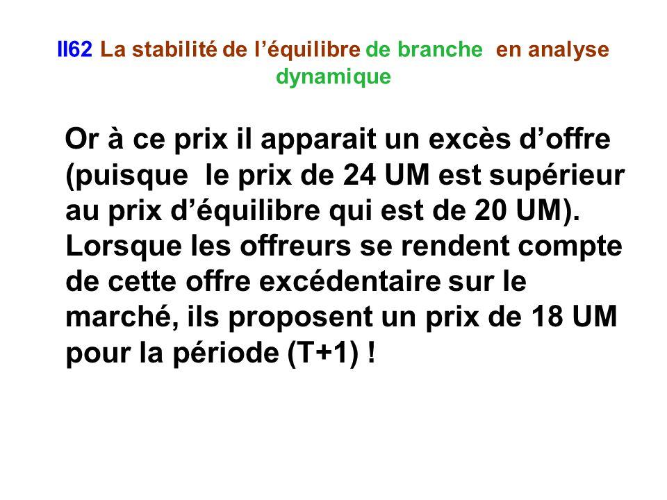 II62 La stabilité de léquilibre de branche en analyse dynamique Or à ce prix il apparait un excès doffre (puisque le prix de 24 UM est supérieur au prix déquilibre qui est de 20 UM).