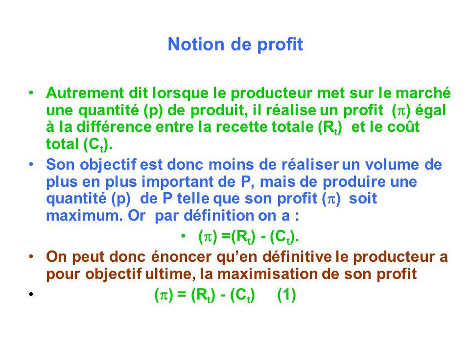 Notion de profit Autrement dit lorsque le producteur met sur le marché une quantité (p) de produit, il réalise un profit ( ) égal à la différence entre la recette totale (R t ) et le coût total (C t ).