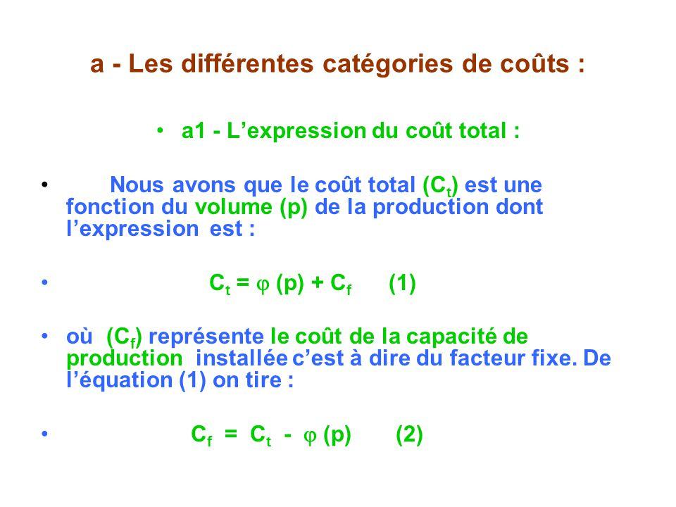 a - Les différentes catégories de coûts : a1 - Lexpression du coût total : Nous avons que le coût total (C t ) est une fonction du volume (p) de la production dont lexpression est : C t = (p) + C f (1) où (C f ) représente le coût de la capacité de production installée cest à dire du facteur fixe.