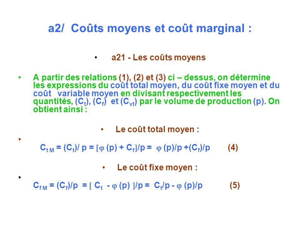 a2/ Coûts moyens et coût marginal : a21 - Les coûts moyens A partir des relations (1), (2) et (3) ci – dessus, on détermine les expressions du coût total moyen, du coût fixe moyen et du coût variable moyen en divisant respectivement les quantités, (C t ), (C f ) et (C vt ) par le volume de production (p).
