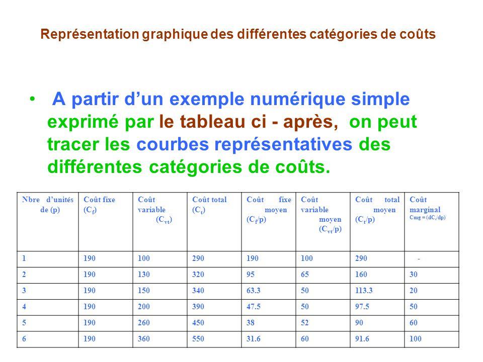 Représentation graphique des différentes catégories de coûts A partir dun exemple numérique simple exprimé par le tableau ci - après, on peut tracer les courbes représentatives des différentes catégories de coûts.