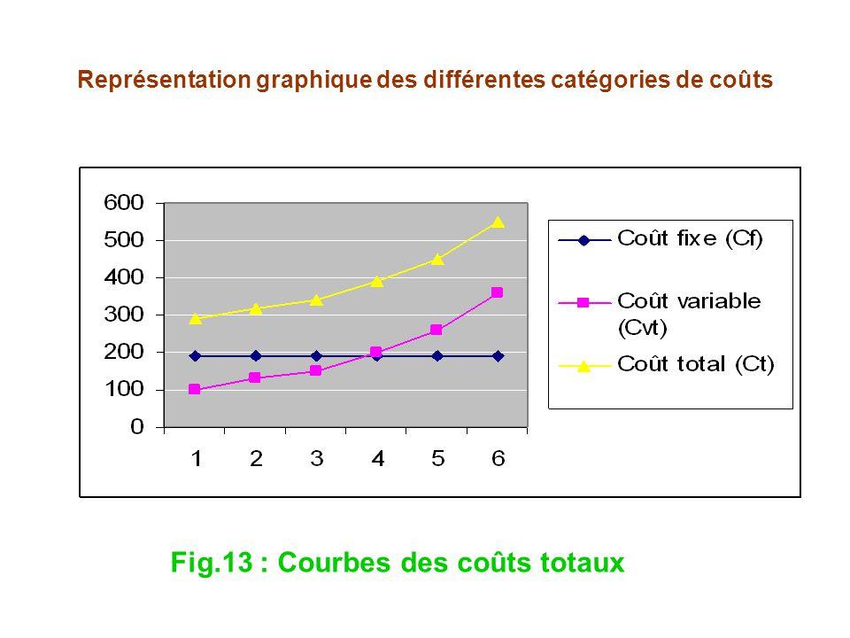 Représentation graphique des différentes catégories de coûts Fig.13 : Courbes des coûts totaux