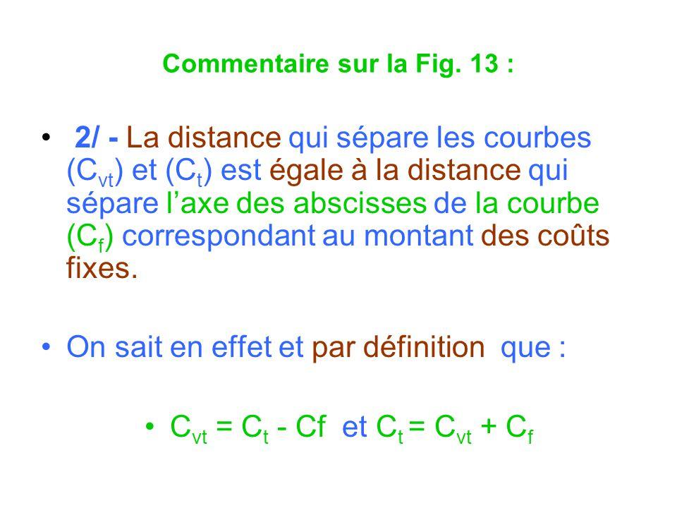 Commentaire sur la Fig. 13 : 2/ - La distance qui sépare les courbes (C vt ) et (C t ) est égale à la distance qui sépare laxe des abscisses de la cou