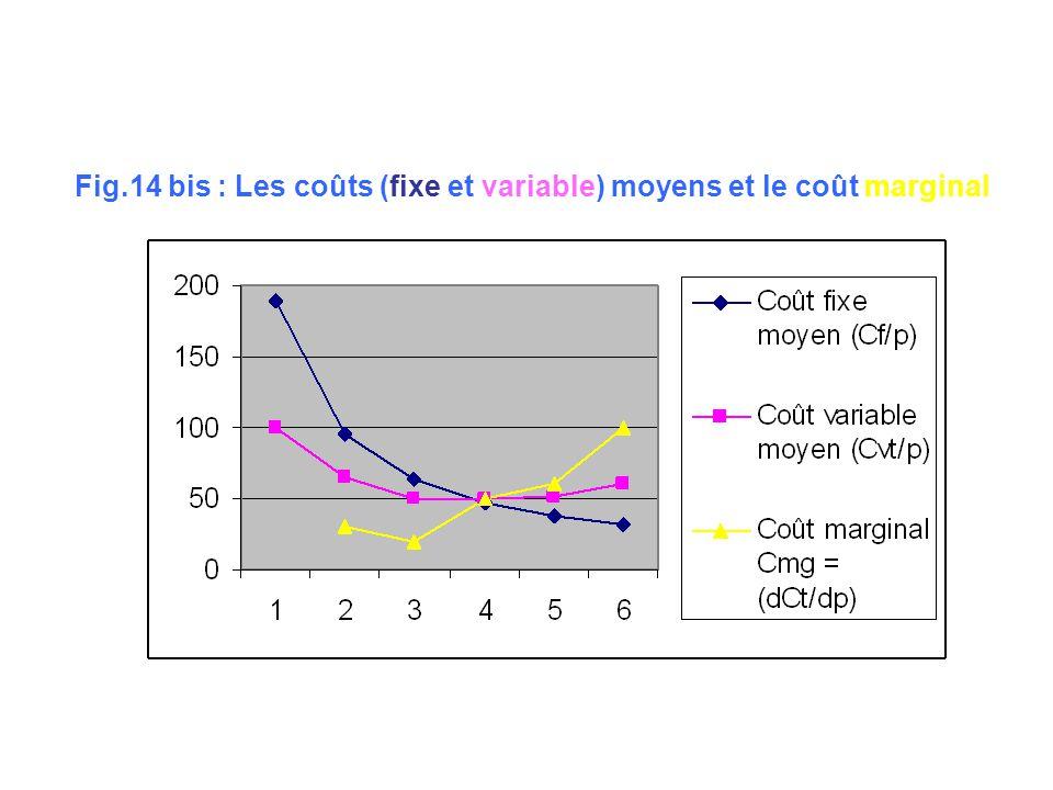Fig.14 bis : Les coûts (fixe et variable) moyens et le coût marginal