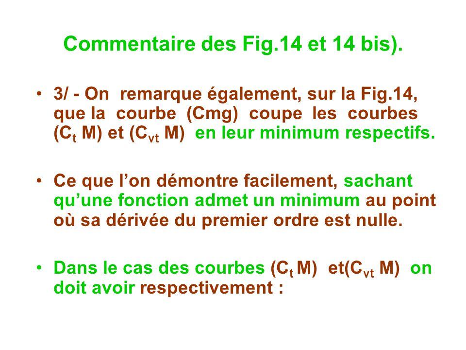 Commentaire des Fig.14 et 14 bis). 3/ - On remarque également, sur la Fig.14, que la courbe (Cmg) coupe les courbes (C t M) et (C vt M) en leur minimu