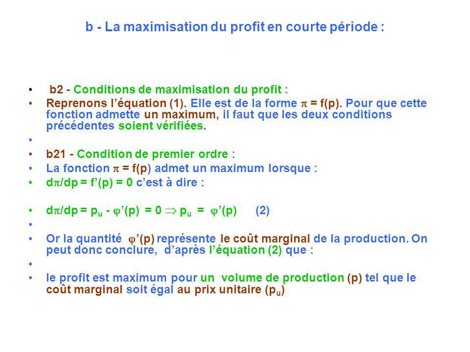 b - La maximisation du profit en courte période : b2 - Conditions de maximisation du profit : Reprenons léquation (1). Elle est de la forme = f(p). Po