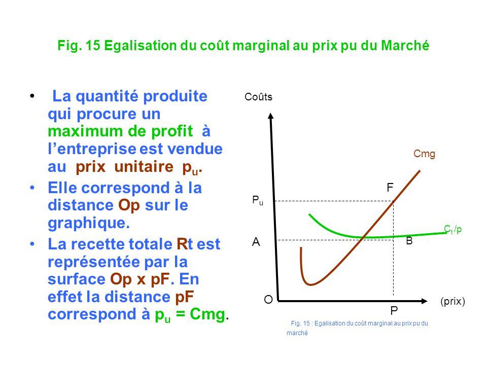Fig. 15 Egalisation du coût marginal au prix pu du Marché La quantité produite qui procure un maximum de profit à lentreprise est vendue au prix unita