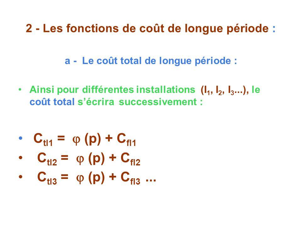 2 - Les fonctions de coût de longue période : a - Le coût total de longue période : Ainsi pour différentes installations (I 1, I 2, I 3...), le coût total sécrira successivement : C tI1 = (p) + C fI1 C tI2 = (p) + C fI2 C tI3 = (p) + C fI3...