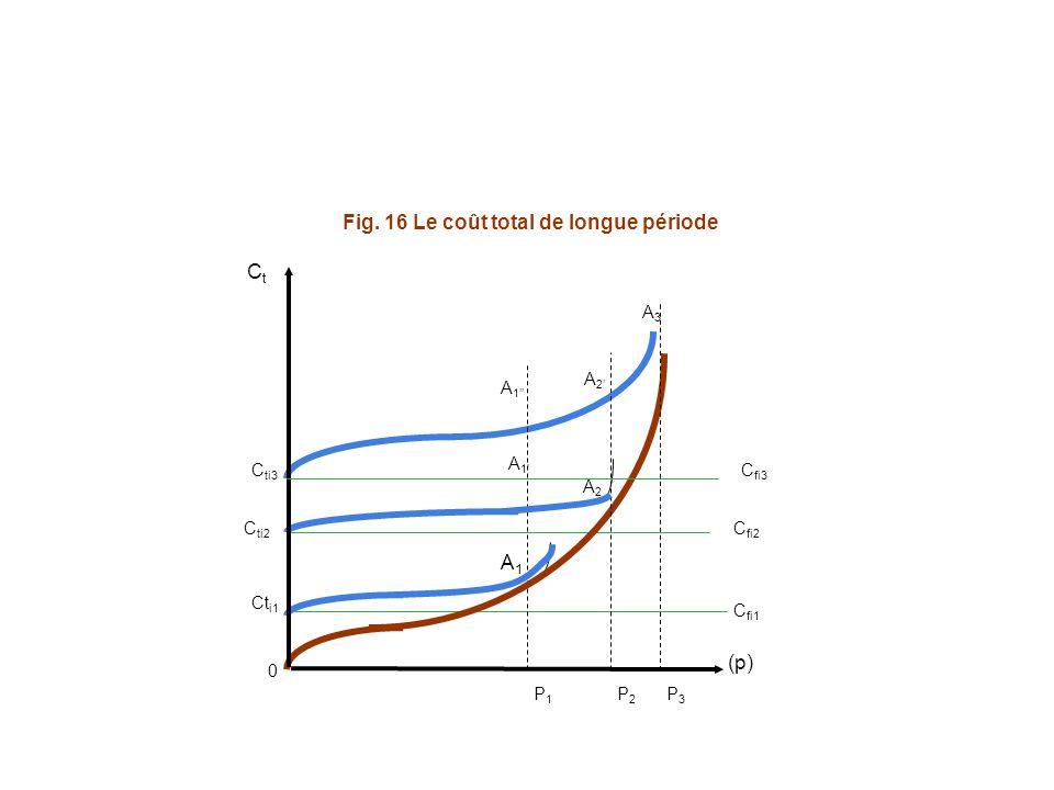 A1A1 C fi3 C fi2 C fi1 0 Ct i1 C ti2 C ti3 CtCt (p) P1P1 P2P2 P3P3 A1A1 A2A2 A1A1 A2A2 A3A3 Fig. 16 Le coût total de longue période
