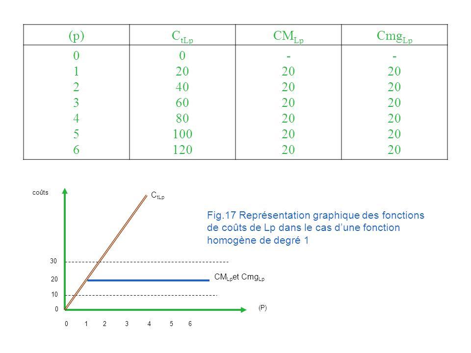 (p)C tLp CM Lp Cmg Lp 01234560123456 0 20 40 60 80 100 120 - 20 - 20 (P) coûts 0 C tLp 30 20 10 0123456 CM Lp et Cmg Lp Fig.17 Représentation graphique des fonctions de coûts de Lp dans le cas dune fonction homogène de degré 1