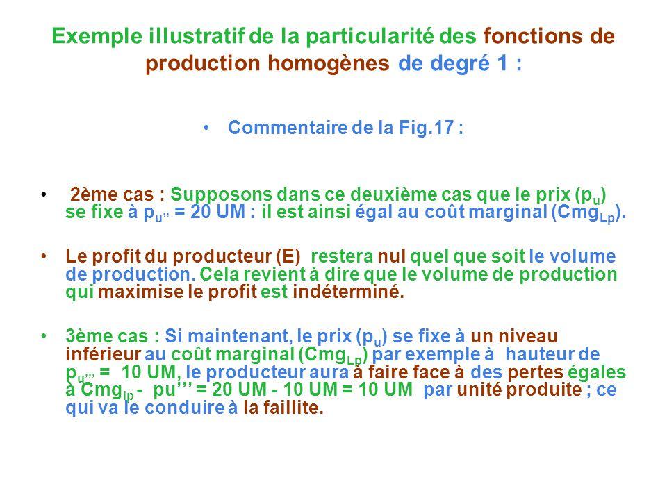 Exemple illustratif de la particularité des fonctions de production homogènes de degré 1 : Commentaire de la Fig.17 : 2ème cas : Supposons dans ce deuxième cas que le prix (p u ) se fixe à p u = 20 UM : il est ainsi égal au coût marginal (Cmg Lp ).