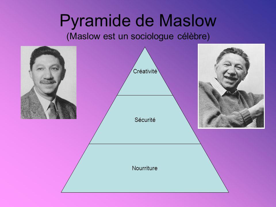Pyramide de Maslow (Maslow est un sociologue célèbre) Créativité Sécurité Nourriture