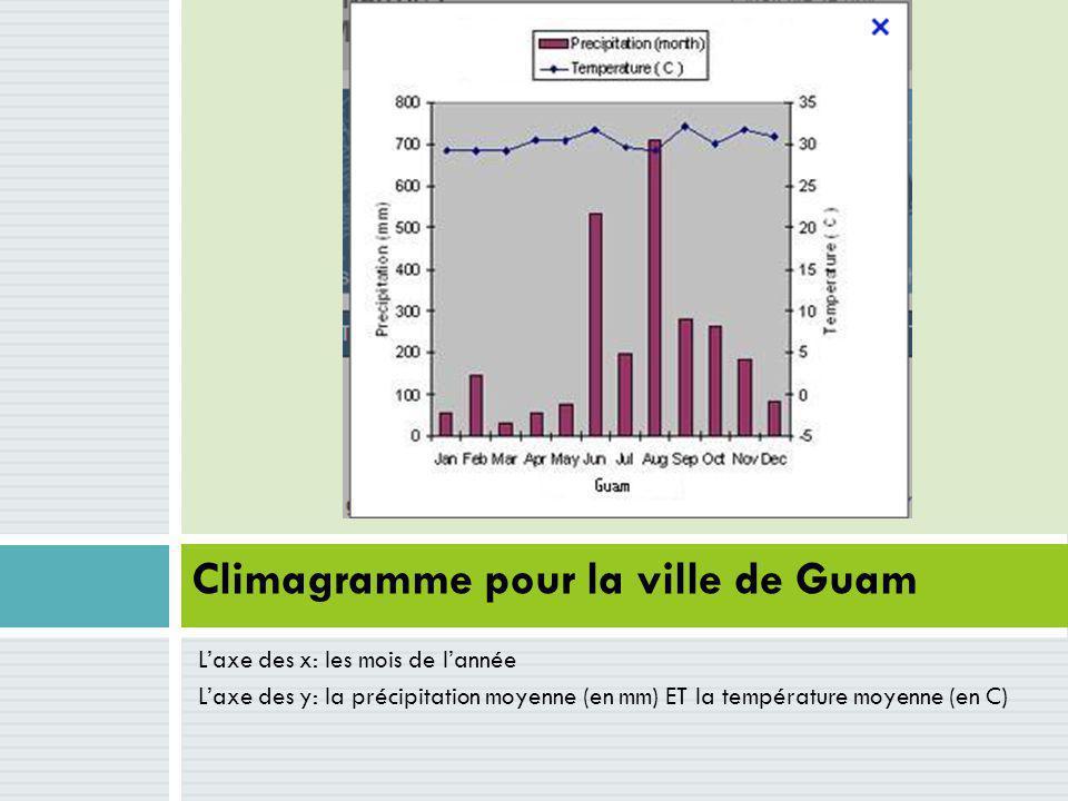 Laxe des x: les mois de lannée Laxe des y: la précipitation moyenne (en mm) ET la température moyenne (en C) Climagramme pour la ville de Guam