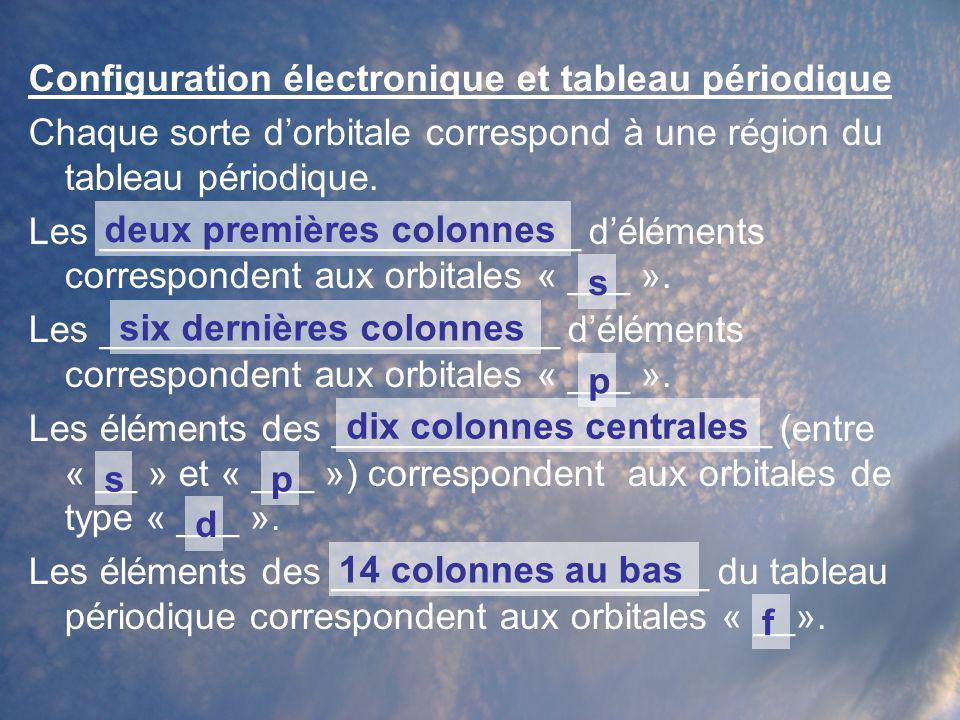 Configuration électronique et tableau périodique Chaque sorte dorbitale correspond à une région du tableau périodique. Les _______________________ dél