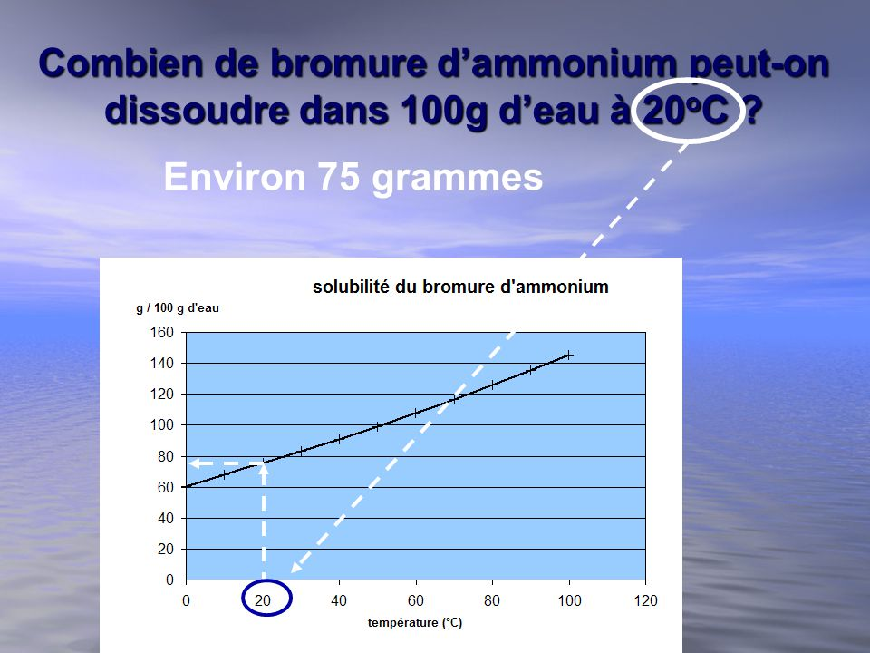 Combien de bromure dammonium peut-on dissoudre dans 100g deau à 20 o C ? Environ 75 grammes