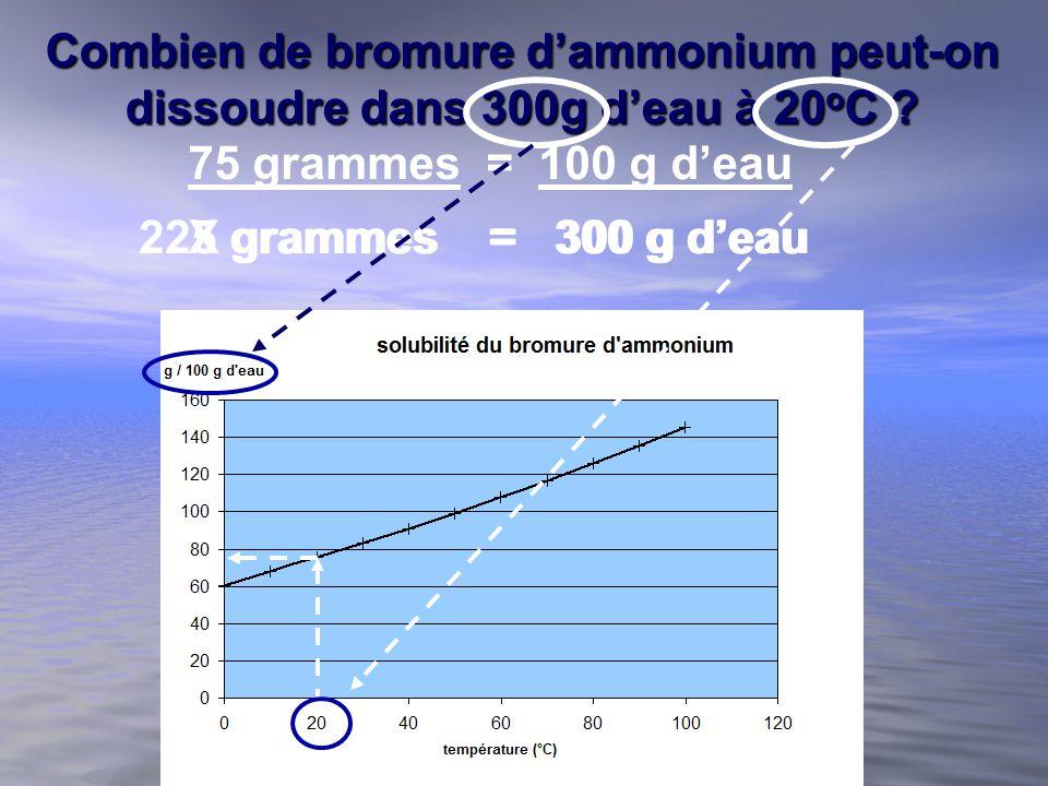 Combien de bromure dammonium peut-on dissoudre dans 300g deau à 20 o C ? 75 grammes = 100 g deau X grammes = 300 g deau225 grammes = 300 g deau