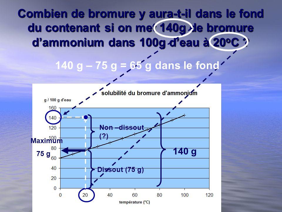 Combien de bromure y aura-t-il dans le fond du contenant si on met 140g de bromure dammonium dans 100g deau à 20 o C ? Maximum 75 g Dissout (75 g) Non