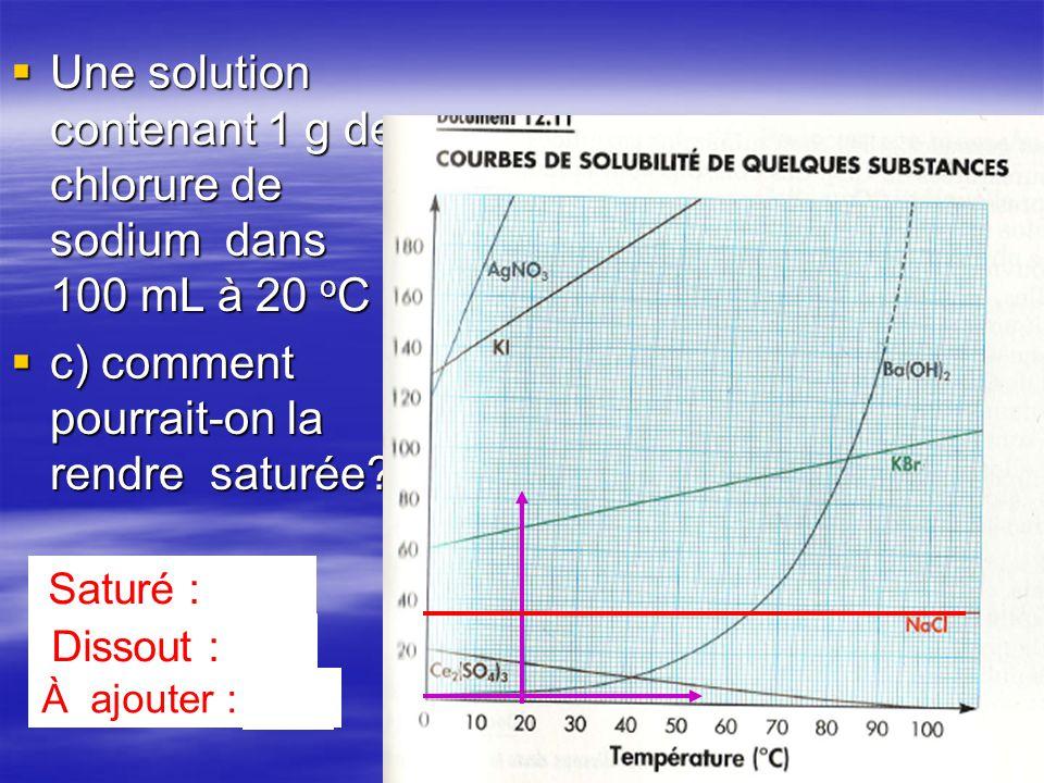 Une solution contenant 1 g de chlorure de sodium dans 100 mL à 20 o C Une solution contenant 1 g de chlorure de sodium dans 100 mL à 20 o C c) comment