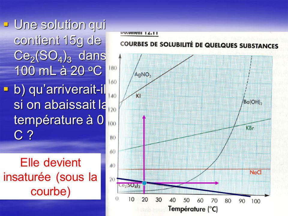 Une solution qui contient 15g de Ce 2 (SO 4 ) 3 dans 100 mL à 20 o C Une solution qui contient 15g de Ce 2 (SO 4 ) 3 dans 100 mL à 20 o C b) quarriver