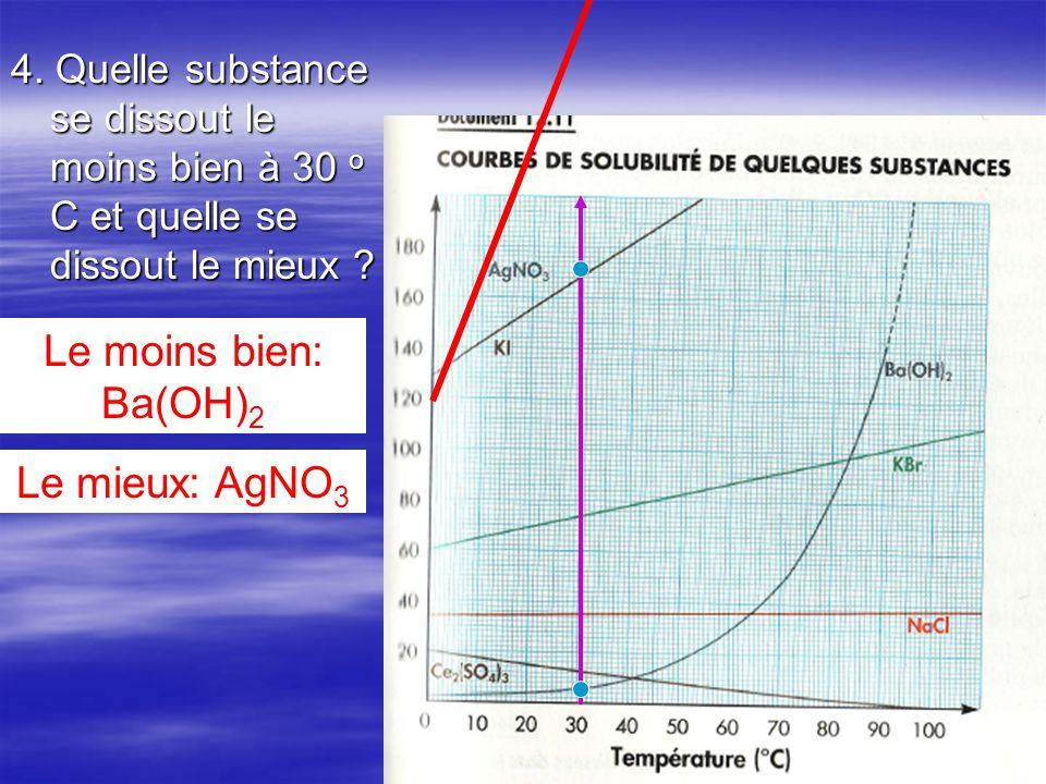 4. Quelle substance se dissout le moins bien à 30 o C et quelle se dissout le mieux ? Le moins bien: Ba(OH) 2 Le mieux: AgNO 3