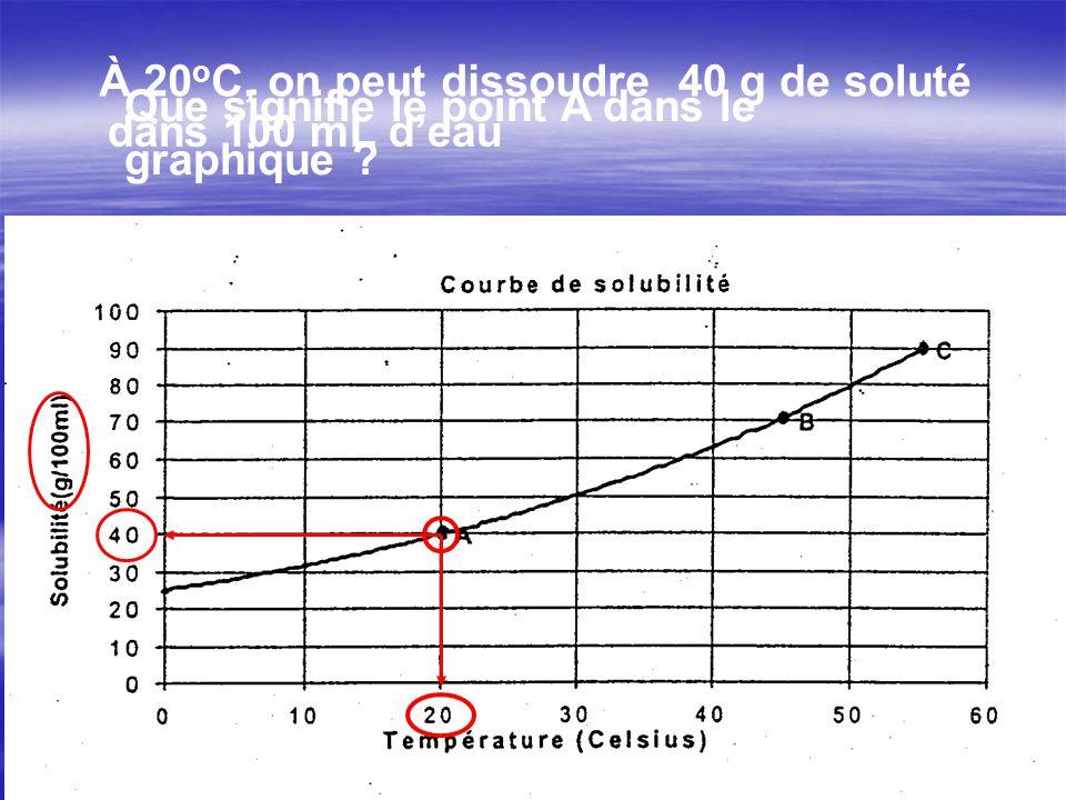 À 20 o C, on peut dissoudre40 g de soluté dans 100 mL deau Que signifie le point A dans le graphique ?