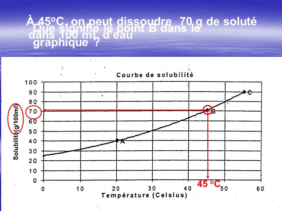 45 o C À 45 o C, on peut dissoudre70 g de soluté dans 100 mL deau Que signifie le point B dans le graphique ?